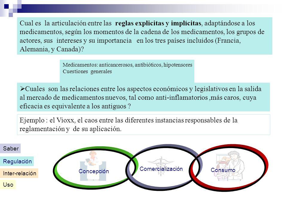 Medicamentos: anticancerosos, antibióticos, hipotensores Cuestiones generales Cual es la articulación entre las reglas explicitas y implícitas, adaptá