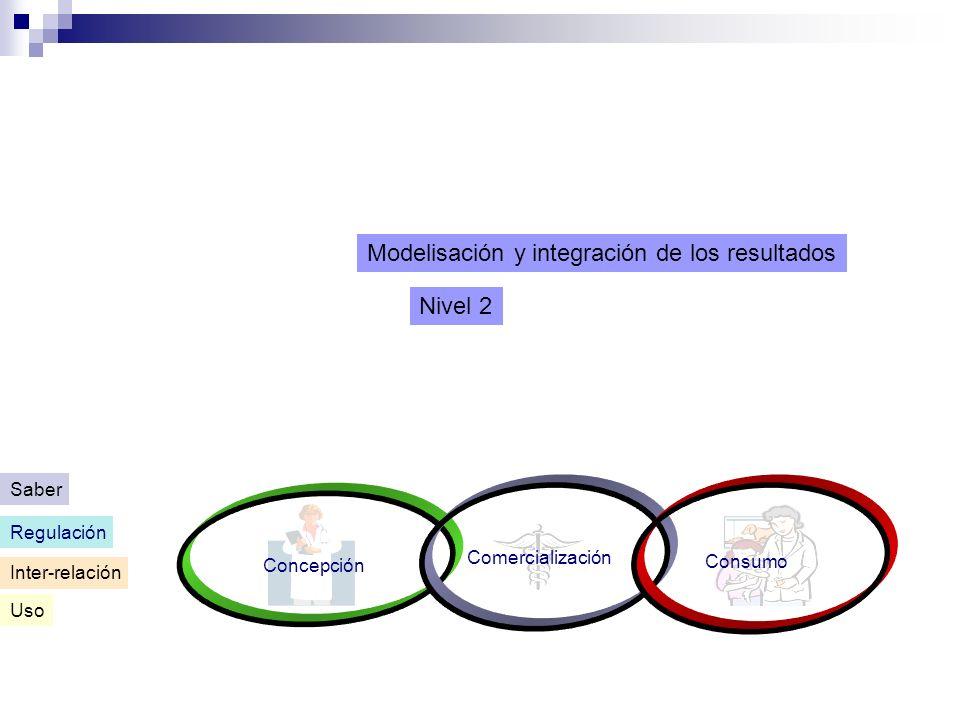 Nivel 2 Modelisación y integración de los resultados Inter-relación Concepción Comercialización Consumo Uso Regulación Saber