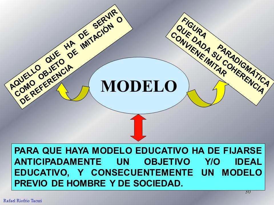 30 MODELO AQUELLO QUE HA DE SERVIR COMO OBJETO DE IMITACIÓN O DE REFERENCIA FIGURA PARADIGMÁTICA QUE DADA SU COHERENCIA CONVIENE IMITAR PARA QUE HAYA MODELO EDUCATIVO HA DE FIJARSE ANTICIPADAMENTE UN OBJETIVO Y/O IDEAL EDUCATIVO, Y CONSECUENTEMENTE UN MODELO PREVIO DE HOMBRE Y DE SOCIEDAD.