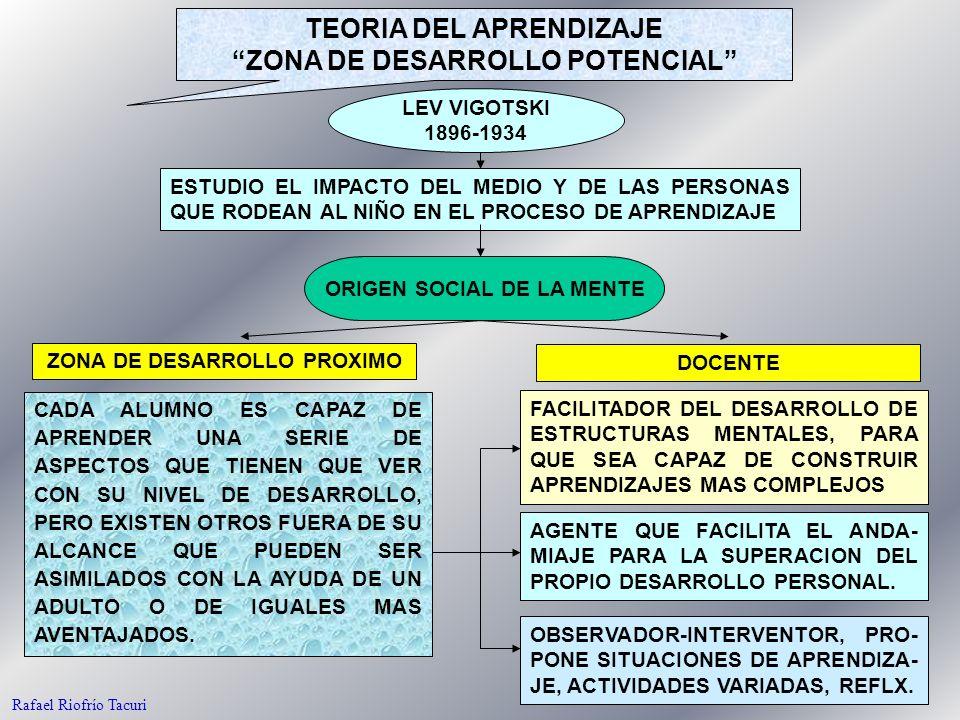 32 TEORIA DEL APRENDIZAJE ZONA DE DESARROLLO POTENCIAL LEV VIGOTSKI 1896-1934 ESTUDIO EL IMPACTO DEL MEDIO Y DE LAS PERSONAS QUE RODEAN AL NIÑO EN EL PROCESO DE APRENDIZAJE ORIGEN SOCIAL DE LA MENTE CADA ALUMNO ES CAPAZ DE APRENDER UNA SERIE DE ASPECTOS QUE TIENEN QUE VER CON SU NIVEL DE DESARROLLO, PERO EXISTEN OTROS FUERA DE SU ALCANCE QUE PUEDEN SER ASIMILADOS CON LA AYUDA DE UN ADULTO O DE IGUALES MAS AVENTAJADOS.