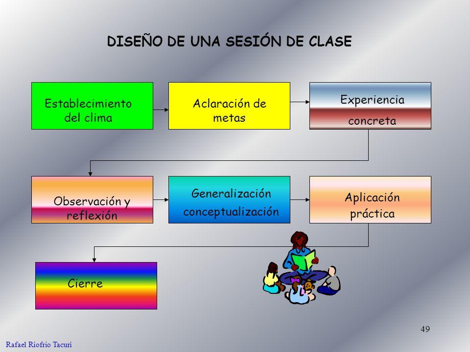 49 DISEÑO DE UNA SESIÓN DE CLASE Establecimiento del clima Aclaración de metas Experiencia concreta Observación y reflexión Generalización conceptuali