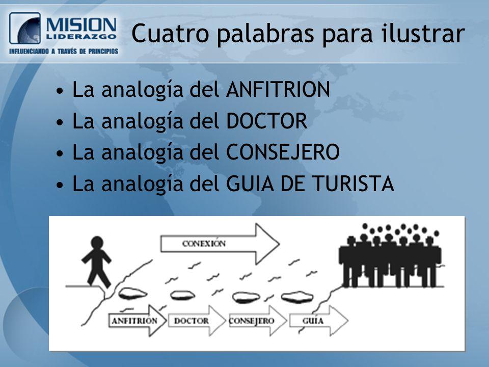 Cuatro palabras para ilustrar La analogía del ANFITRION La analogía del DOCTOR La analogía del CONSEJERO La analogía del GUIA DE TURISTA