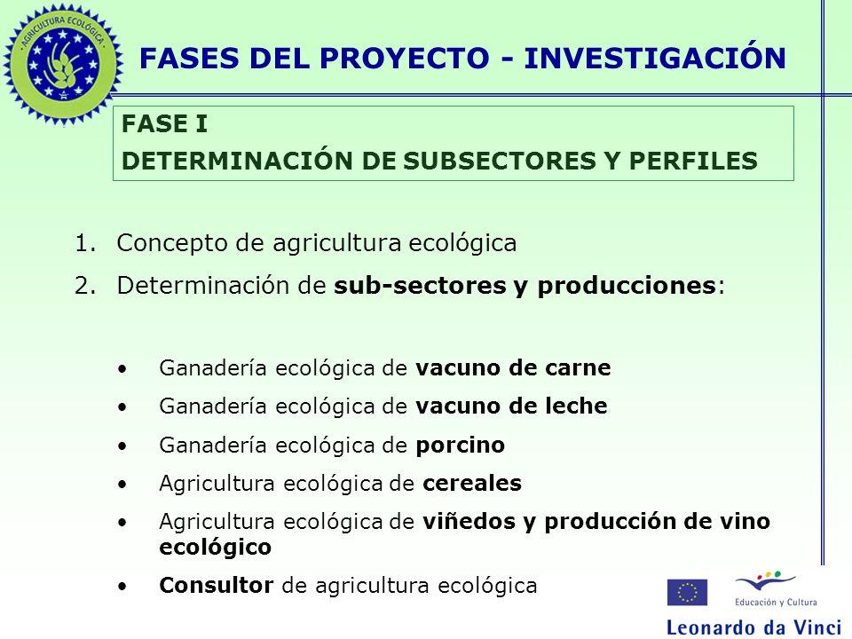 FASES DEL PROYECTO - INVESTIGACIÓN FASE I DETERMINACIÓN DE SUBSECTORES Y PERFILES 1.Concepto de agricultura ecológica 2.Determinación de sub-sectores