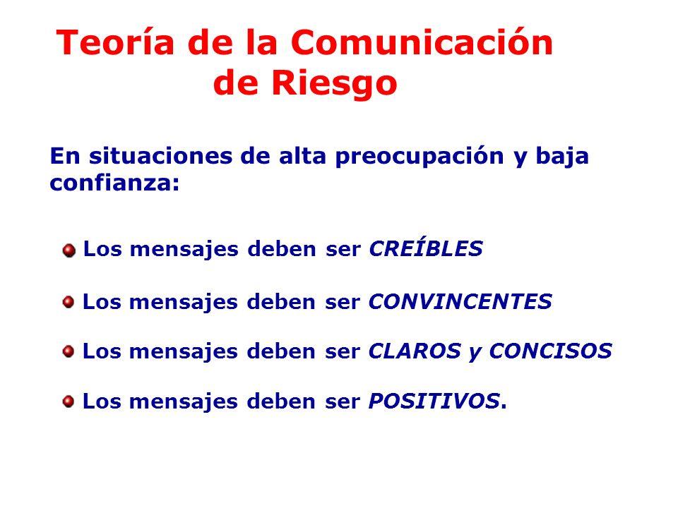 Teoría de la Comunicación de Riesgo En situaciones de alta preocupación y baja confianza: Los mensajes deben ser CREÍBLES Los mensajes deben ser CONVI