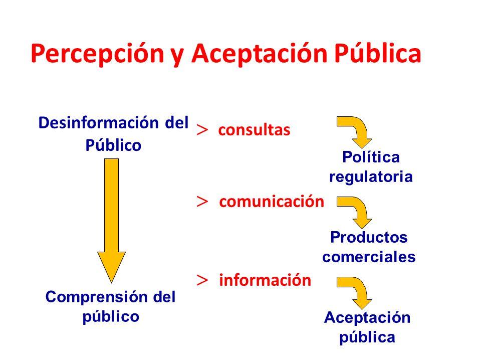 Desinformación del Público consultas comunicación información Comprensión del público Percepción y Aceptación Pública Política regulatoria Productos c