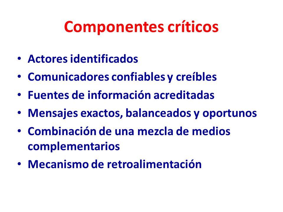 Componentes críticos Actores identificados Comunicadores confiables y creíbles Fuentes de información acreditadas Mensajes exactos, balanceados y opor