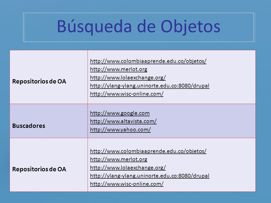 Búsqueda de Objetos Repositorios de OA http://www.colombiaaprende.edu.co/objetos/ http://www.merlot.org http://www.lolaexchange.org/ http://ylang-ylan