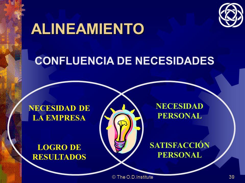 © The O.D.Institute39 ALINEAMIENTO CONFLUENCIA DE NECESIDADES NECESIDAD DE LA EMPRESA LOGRO DE RESULTADOS NECESIDAD PERSONAL SATISFACCIÓN PERSONAL