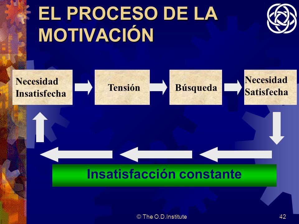 © The O.D.Institute42 EL PROCESO DE LA MOTIVACIÓN Insatisfacción constante Necesidad Insatisfecha TensiónBúsqueda Necesidad Satisfecha