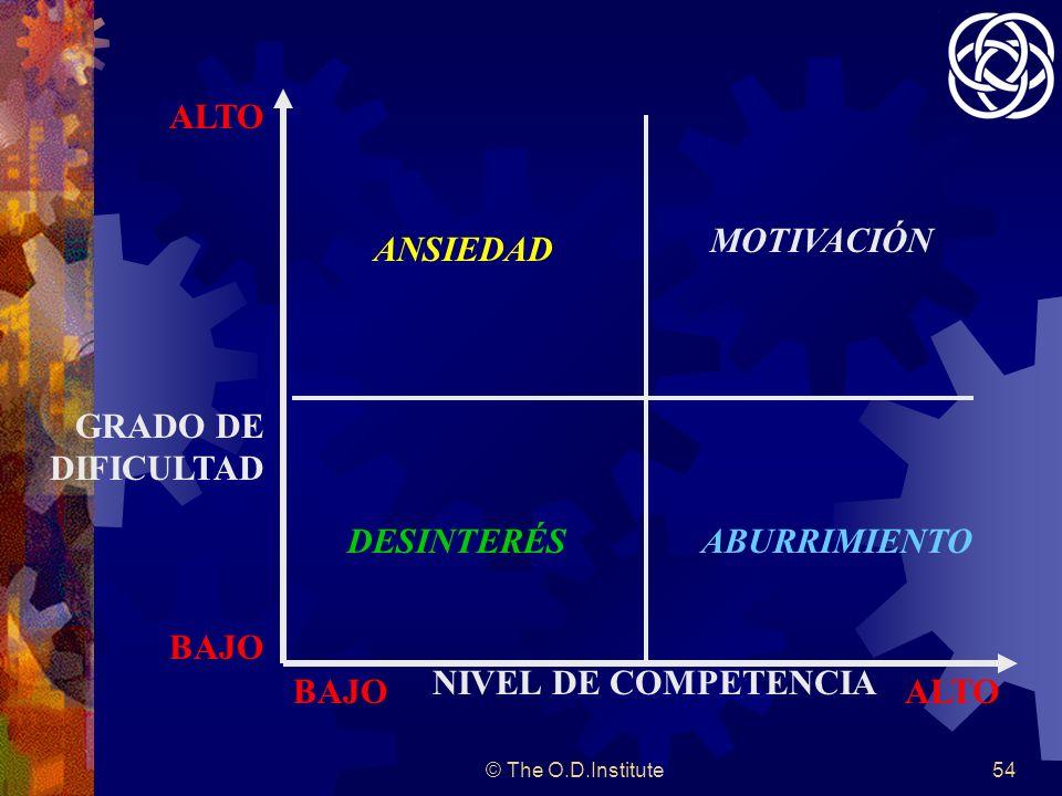 © The O.D.Institute54 NIVEL DE COMPETENCIA GRADO DE DIFICULTAD ALTO BAJO ALTO ANSIEDAD MOTIVACIÓN DESINTERÉSABURRIMIENTO
