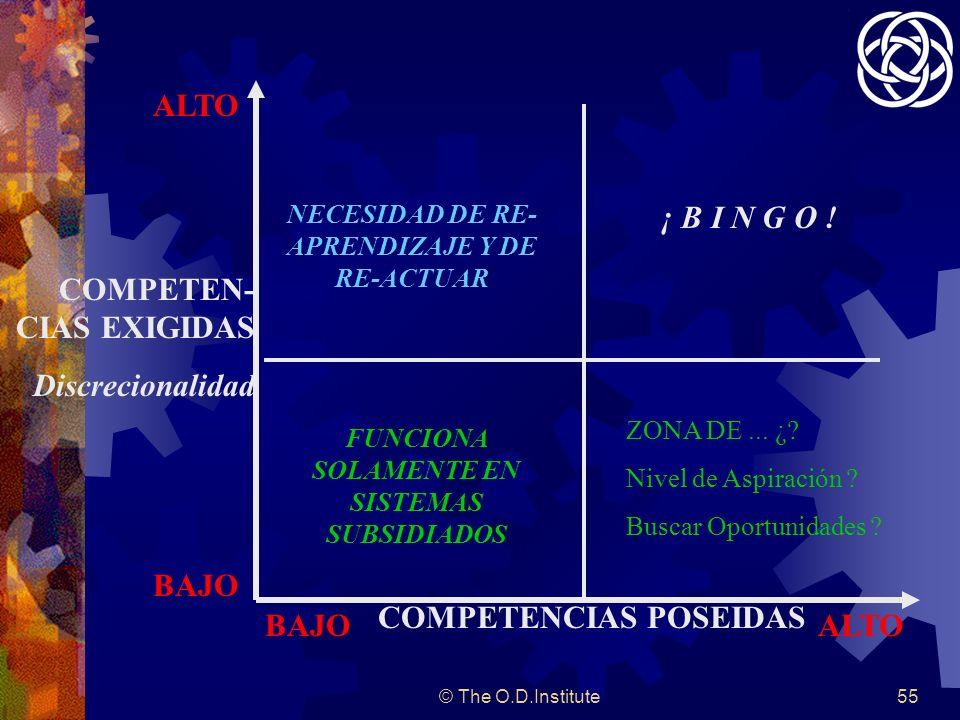 © The O.D.Institute55 COMPETENCIAS POSEIDAS COMPETEN- CIAS EXIGIDAS Discrecionalidad ALTO BAJO ALTO NECESIDAD DE RE- APRENDIZAJE Y DE RE-ACTUAR ¡ B I N G O .