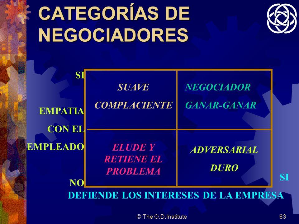 © The O.D.Institute63 CATEGORÍAS DE NEGOCIADORES SI EMPATIA CON EL EMPLEADO NO NEGOCIADOR GANAR-GANAR SUAVE COMPLACIENTE ADVERSARIAL DURO ELUDE Y RETIENE EL PROBLEMA SI DEFIENDE LOS INTERESES DE LA EMPRESA