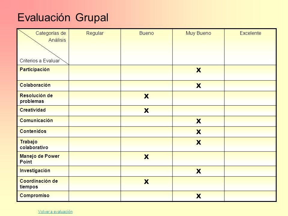 Evaluación Grupal Categorías de Análisis Criterios a Evaluar RegularBuenoMuy BuenoExcelente Participación X Colaboración X Resolución de problemas X C