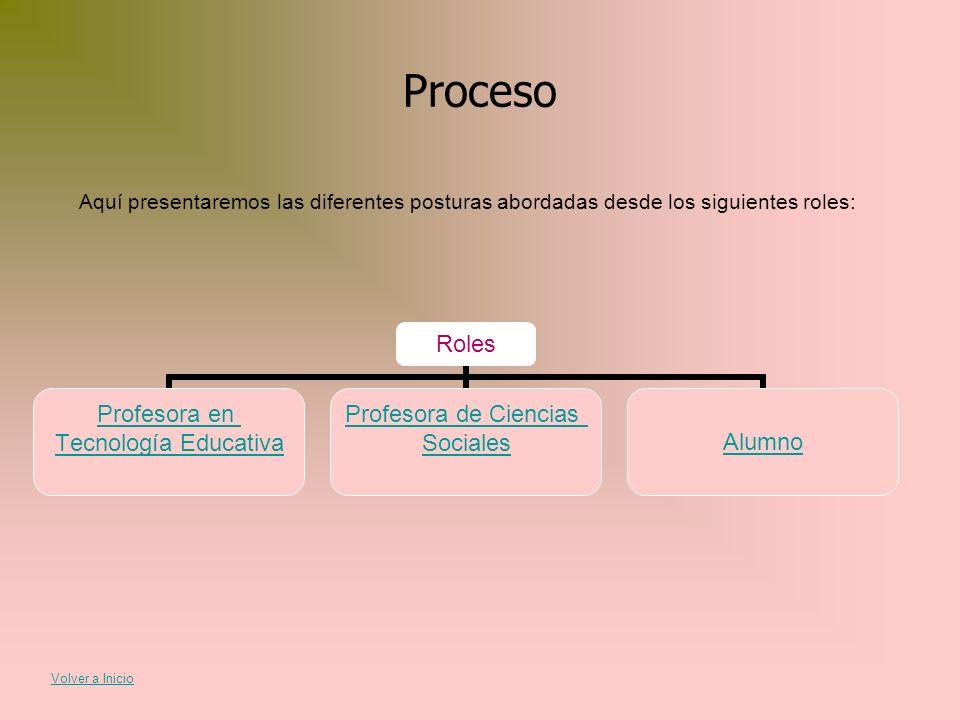 Proceso Aquí presentaremos las diferentes posturas abordadas desde los siguientes roles: Roles Profesora en Tecnología Educativa Profesora de Ciencias