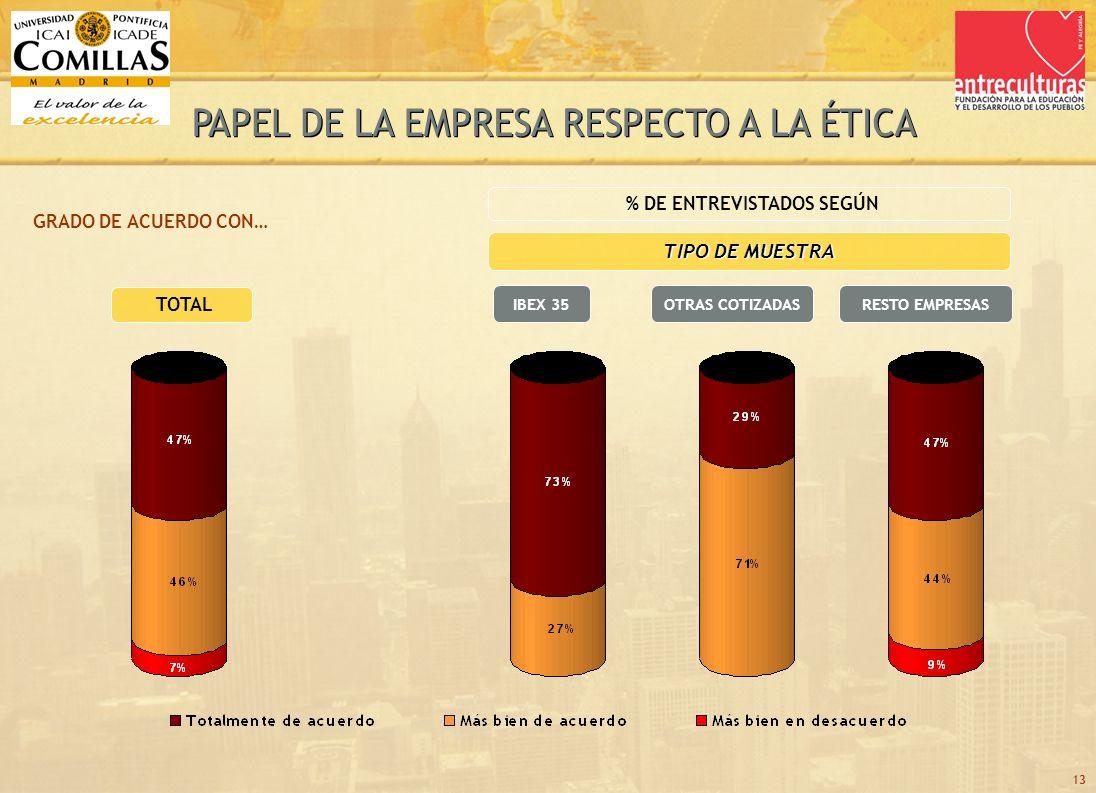 13 TOTAL GRADO DE ACUERDO CON… TIPO DE MUESTRA OTRAS COTIZADASIBEX 35 % DE ENTREVISTADOS SEGÚN RESTO EMPRESAS