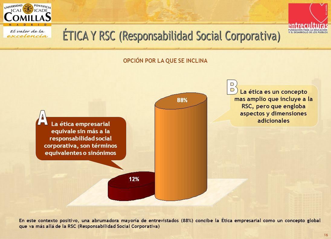 16 La ética empresarial equivale sin más a la responsabilidad social corporativa, son términos equivalentes o sinónimos La ética es un concepto mas amplio que incluye a la RSC, pero que engloba aspectos y dimensiones adicionales OPCIÓN POR LA QUE SE INCLINA En este contexto positivo, una abrumadora mayoría de entrevistados (88%) concibe la Ética empresarial como un concepto global que va más allá de la RSC (Responsabilidad Social Corporativa)