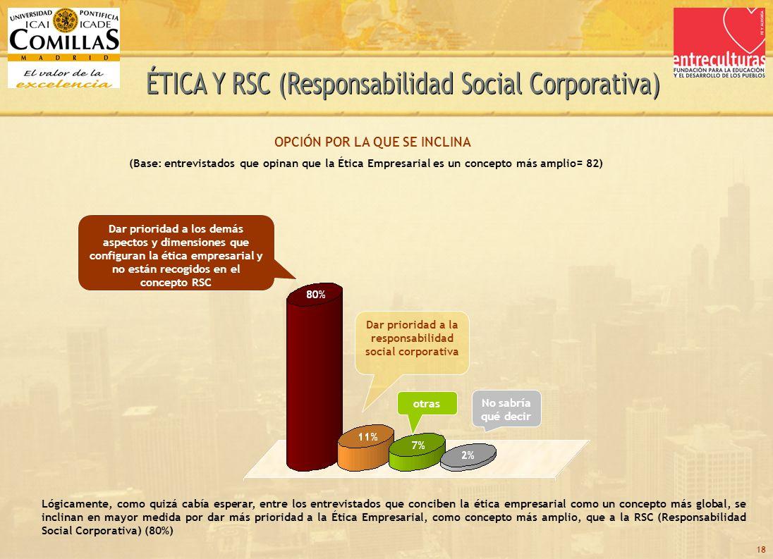 18 Dar prioridad a los demás aspectos y dimensiones que configuran la ética empresarial y no están recogidos en el concepto RSC Dar prioridad a la responsabilidad social corporativa No sabría qué decir Lógicamente, como quizá cabía esperar, entre los entrevistados que conciben la ética empresarial como un concepto más global, se inclinan en mayor medida por dar más prioridad a la Ética Empresarial, como concepto más amplio, que a la RSC (Responsabilidad Social Corporativa) (80%) OPCIÓN POR LA QUE SE INCLINA (Base: entrevistados que opinan que la Ética Empresarial es un concepto más amplio= 82) otras