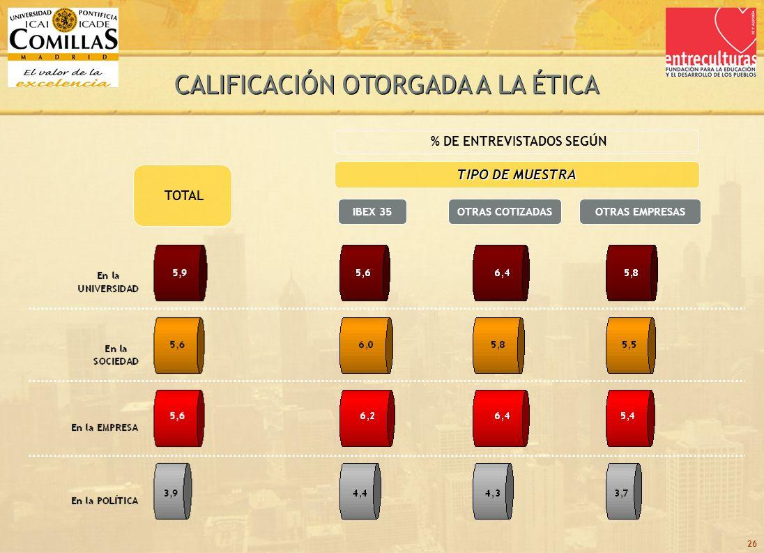 26 TOTAL TIPO DE MUESTRA OTRAS COTIZADASIBEX 35 % DE ENTREVISTADOS SEGÚN OTRAS EMPRESAS