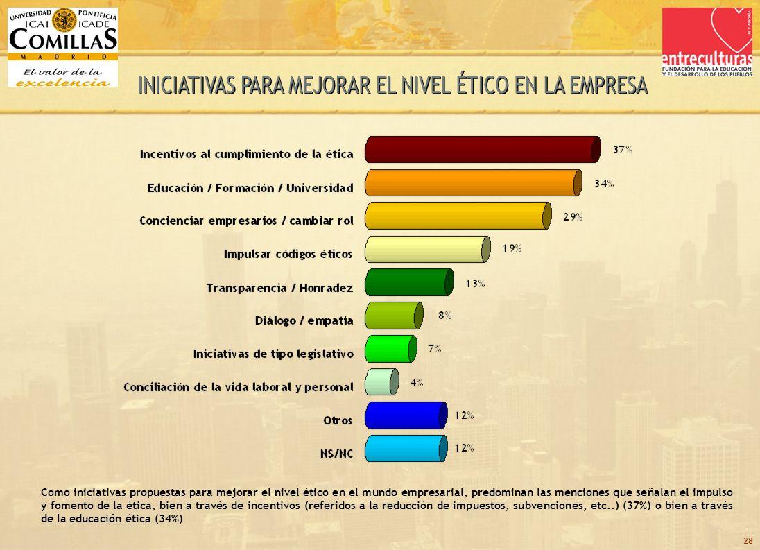 28 Como iniciativas propuestas para mejorar el nivel ético en el mundo empresarial, predominan las menciones que señalan el impulso y fomento de la ética, bien a través de incentivos (referidos a la reducción de impuestos, subvenciones, etc..) (37%) o bien a través de la educación ética (34%)