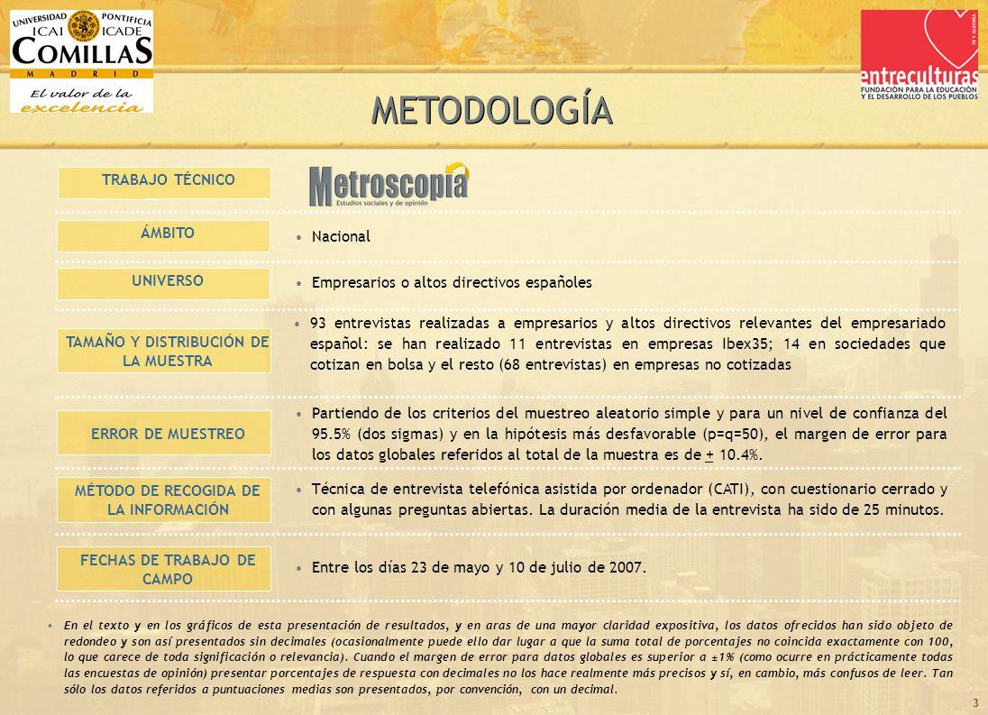 24 TOTAL PROFESIONALES POLÍTICA SOCIEDAD TIPO DE MUESTRA OTRAS COTIZADASIBEX 35 % DE ENTREVISTADOS SEGÚN OTRAS EMPRESAS