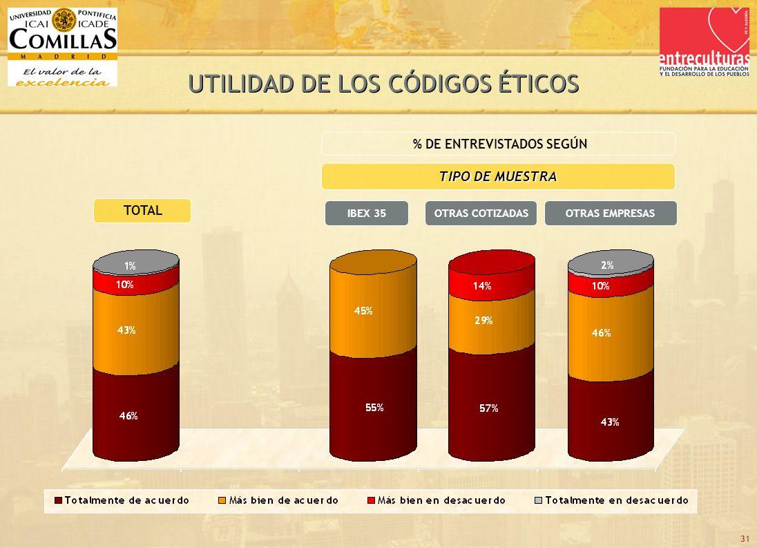 31 TOTAL TIPO DE MUESTRA OTRAS COTIZADASIBEX 35 % DE ENTREVISTADOS SEGÚN OTRAS EMPRESAS