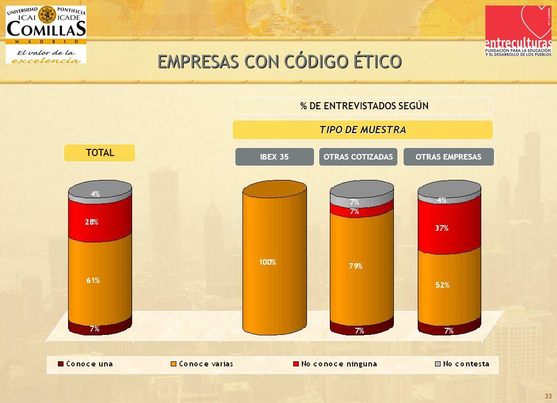 33 TOTAL TIPO DE MUESTRA OTRAS COTIZADASIBEX 35 % DE ENTREVISTADOS SEGÚN OTRAS EMPRESAS