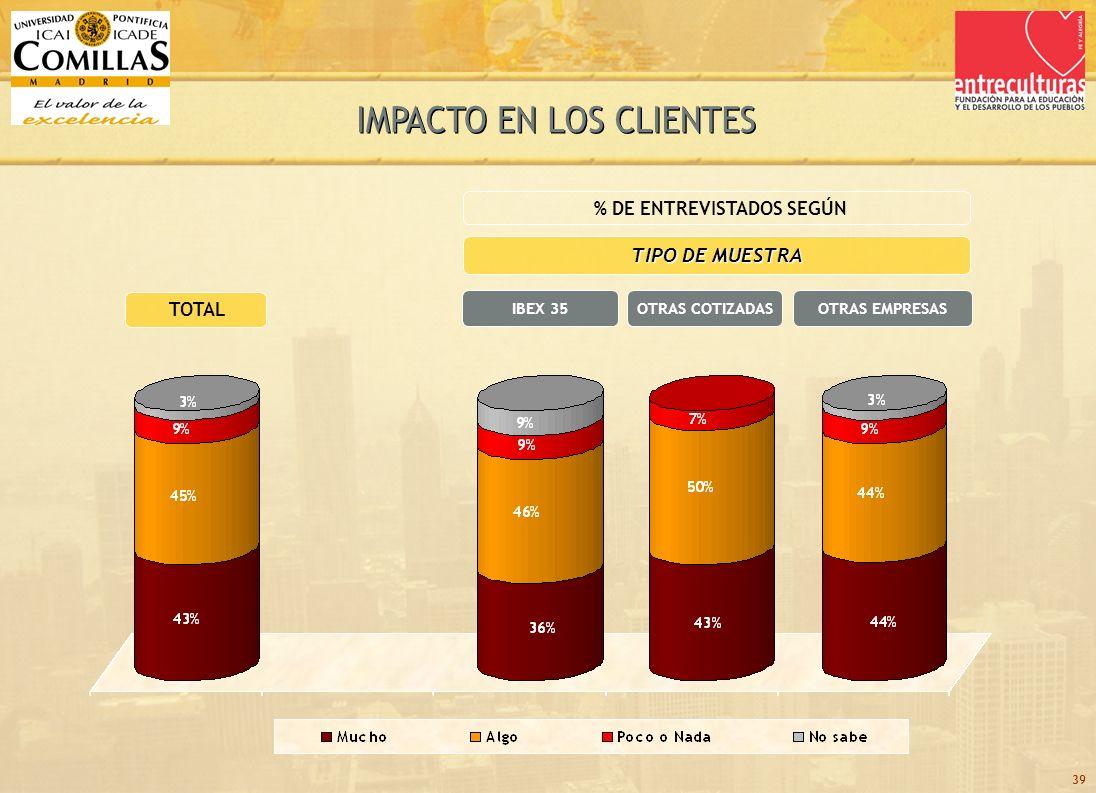 39 TOTAL TIPO DE MUESTRA OTRAS COTIZADASIBEX 35 % DE ENTREVISTADOS SEGÚN OTRAS EMPRESAS
