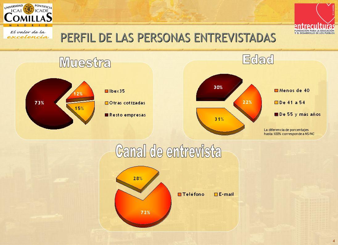 15 GRADO DE ACUERDO CON… TOTAL TIPO DE MUESTRA OTRAS COTIZADASIBEX 35 % DE ENTREVISTADOS SEGÚN RESTO EMPRESAS
