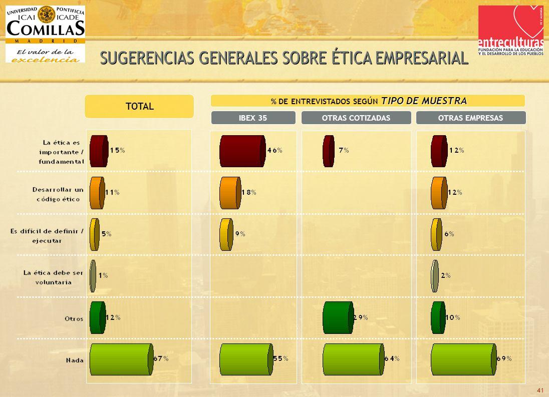 41 TOTAL TIPO DE MUESTRA % DE ENTREVISTADOS SEGÚN TIPO DE MUESTRA OTRAS COTIZADASIBEX 35OTRAS EMPRESAS