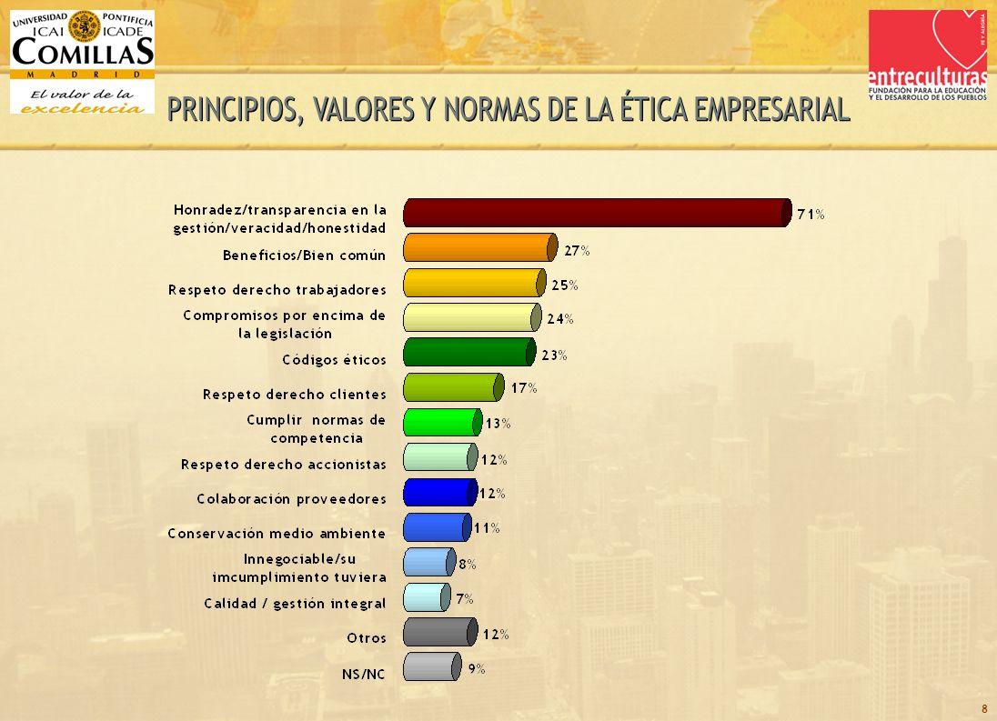 29 TOTAL TIPO DE MUESTRA % DE ENTREVISTADOS SEGÚN TIPO DE MUESTRA OTRAS COTIZADASIBEX 35OTRAS EMPRESAS