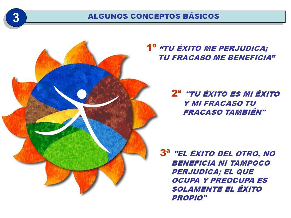 Estructura de aprendizaje Subestructura de la actividad Subestructura de objetiv.