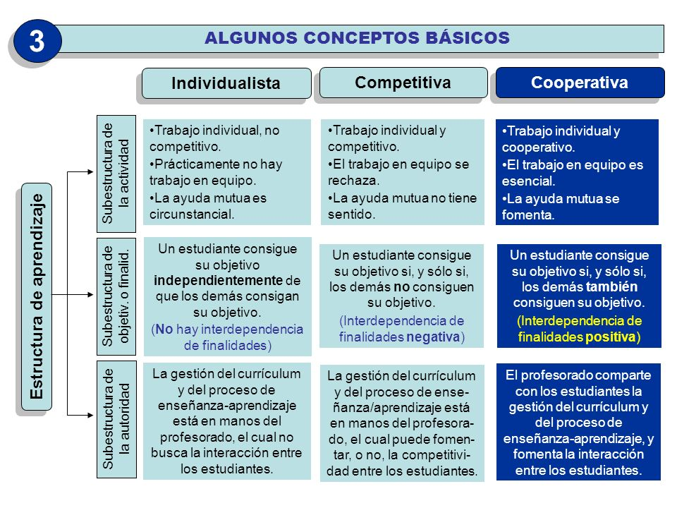 Estructura de aprendizaje Subestructura de la actividad Subestructura de objetiv. o finalid. Subestructura de la autoridad Individualista Competitiva
