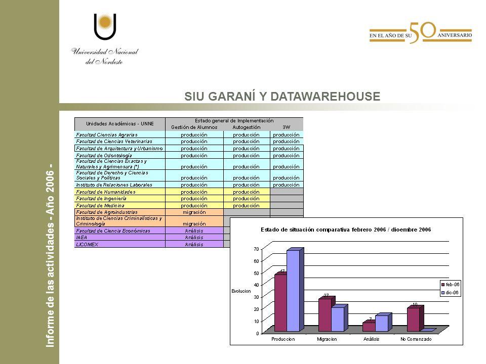 SIU GARANÍ Y DATAWAREHOUSE Informe de las actividades - Año 2006 -