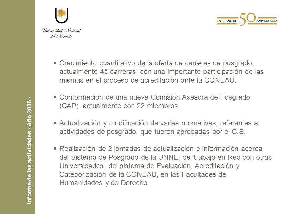 Crecimiento cuantitativo de la oferta de carreras de posgrado, actualmente 45 carreras, con una importante participación de las mismas en el proceso de acreditación ante la CONEAU.