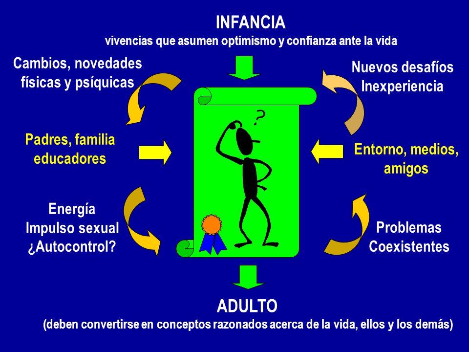 INFANCIA vivencias que asumen optimismo y confianza ante la vida ADULTO (deben convertirse en conceptos razonados acerca de la vida, ellos y los demás