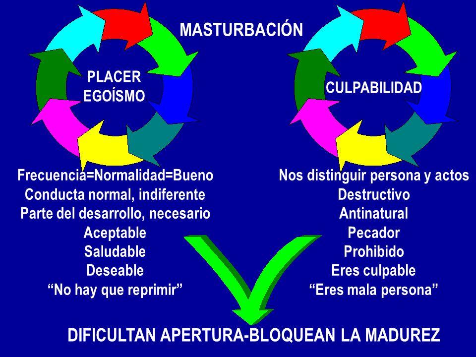 CULPABILIDAD PLACER EGOÍSMO MASTURBACIÓN Frecuencia=Normalidad=Bueno Conducta normal, indiferente Parte del desarrollo, necesario Aceptable Saludable