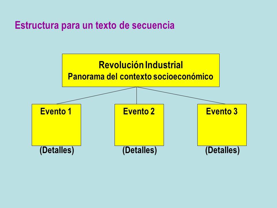 Revolución Industrial Panorama del contexto socioeconómico Evento 2Evento 3Evento 1 (Detalles) (Detalles) (Detalles) Estructura para un texto de secue