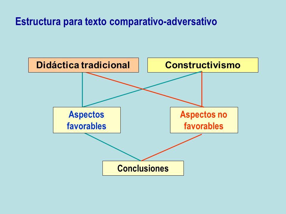 Constructivismo Aspectos no favorables Conclusiones Estructura para texto comparativo-adversativo Didáctica tradicional Aspectos favorables