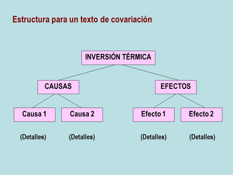 (Detalles) (Detalles) (Detalles) (Detalles) Estructura para un texto de covariación CAUSAS INVERSIÓN TÉRMICA EFECTOS Causa 1Causa 2Efecto 1Efecto 2
