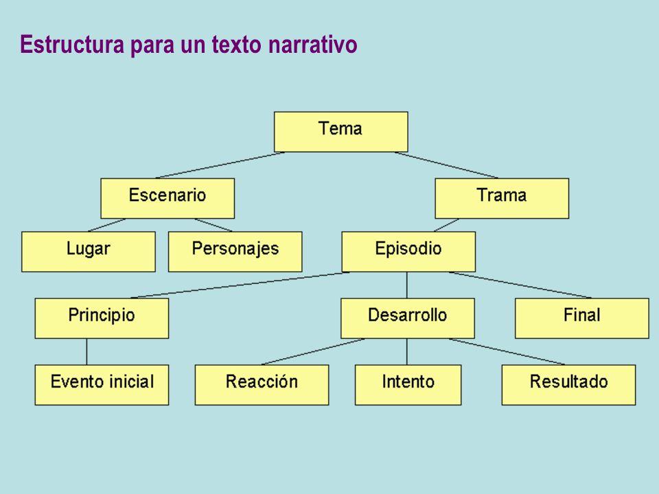 Estructura para un texto narrativo
