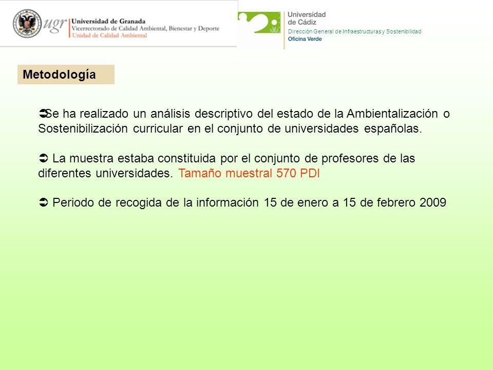 Dirección General de Infraestructuras y Sostenibilidad 28 universidades
