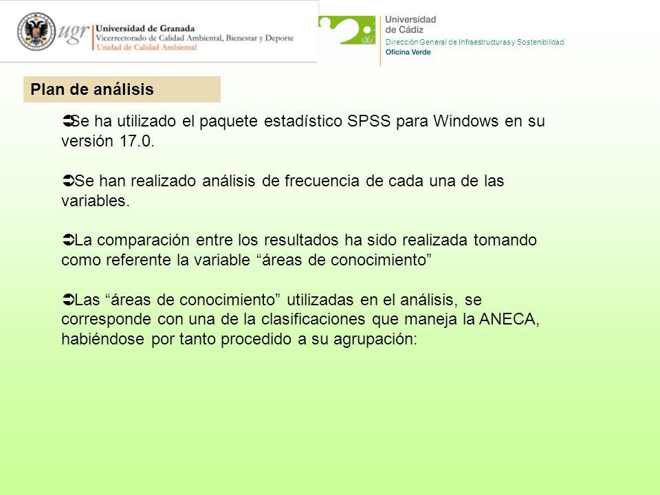 Dirección General de Infraestructuras y Sostenibilidad Se ha utilizado el paquete estadístico SPSS para Windows en su versión 17.0.