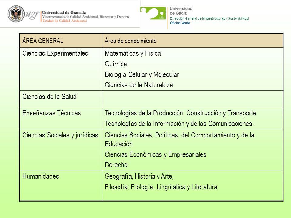 Dirección General de Infraestructuras y Sostenibilidad ANÁLISIS DEL PROCESO DE SOSTENIBILIZACIÓN CURRICULAR EN LAS UNIVERSIDADES ESPAÑOLAS Proyecto Diagnóstico del proceso de sostenibilización curricular en las Universidades Españolas Universidad de Cádiz.