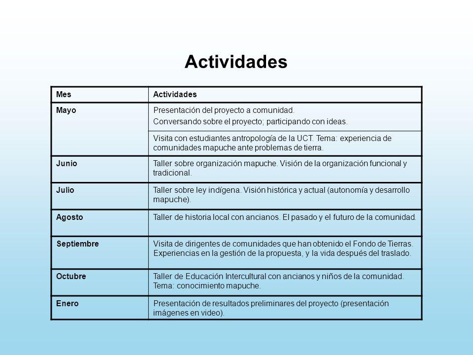 Actividades MesActividades MayoPresentación del proyecto a comunidad.