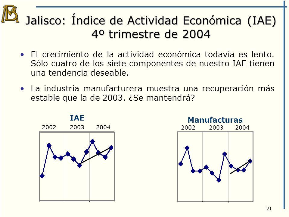 21 Jalisco: Índice de Actividad Económica (IAE) 4º trimestre de 2004 El crecimiento de la actividad económica todavía es lento.