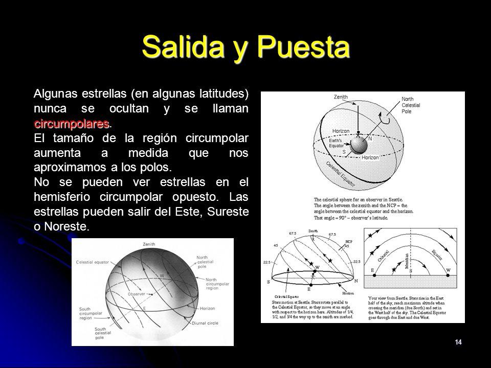 14 Salida y Puesta circumpolares Algunas estrellas (en algunas latitudes) nunca se ocultan y se llaman circumpolares. El tamaño de la región circumpol
