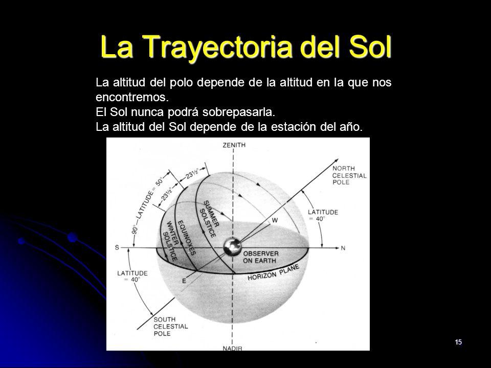 15 La Trayectoria del Sol La altitud del polo depende de la altitud en la que nos encontremos. El Sol nunca podrá sobrepasarla. La altitud del Sol dep