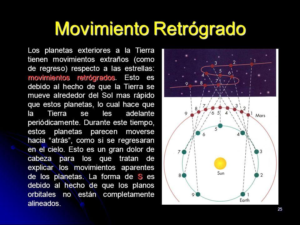 25 Movimiento Retrógrado movimientos retrógrados S Los planetas exteriores a la Tierra tienen movimientos extraños (como de regreso) respecto a las estrellas: movimientos retrógrados.