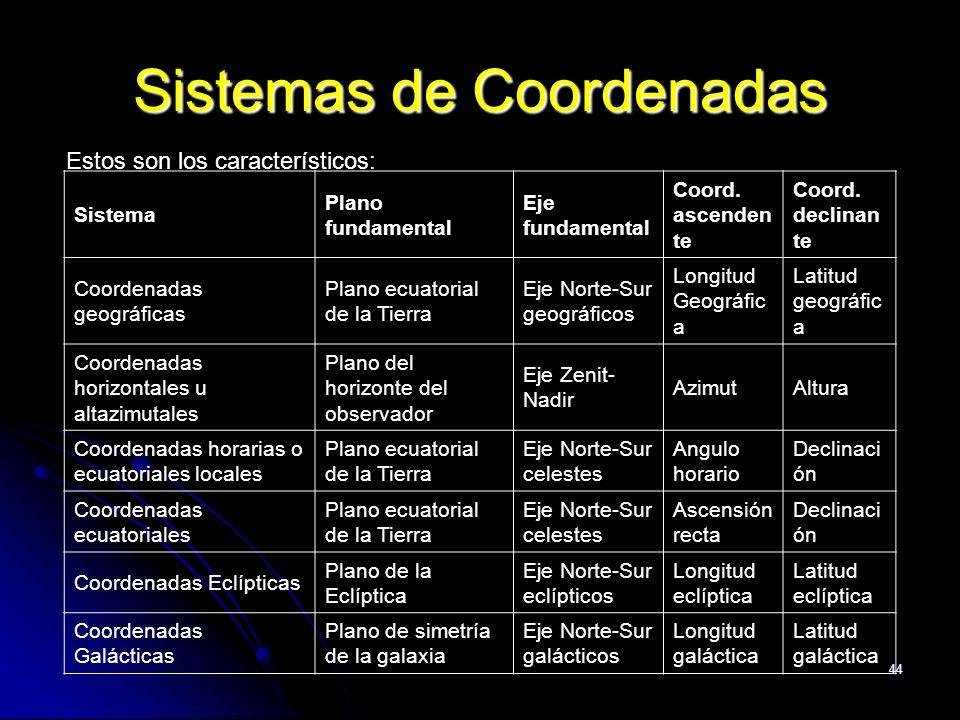 44 Sistemas de Coordenadas Estos son los característicos: Sistema Plano fundamental Eje fundamental Coord. ascenden te Coord. declinan te Coordenadas