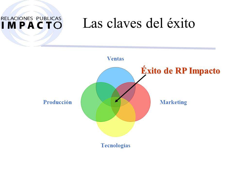 Estructura RP Impacto